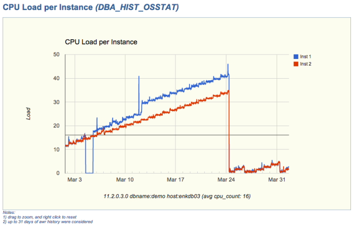 CPU Load per Instance (sample chart)