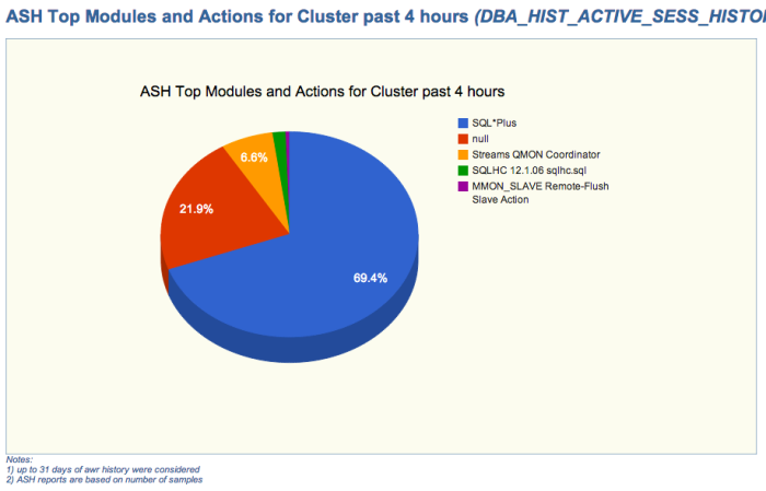 ASH Top Modules and Actions for Cluster (sample chart)